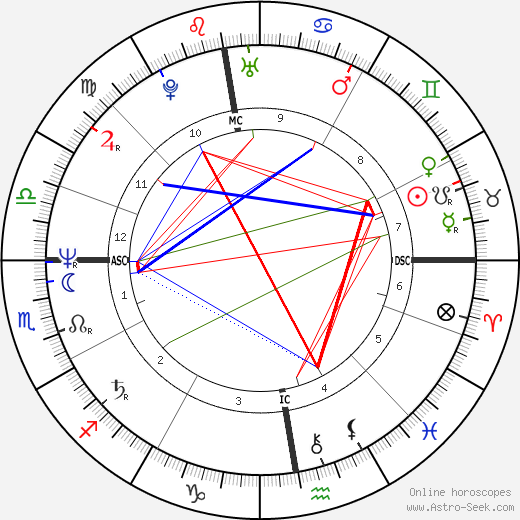 Astrid Fallon tema natale, oroscopo, Astrid Fallon oroscopi gratuiti, astrologia
