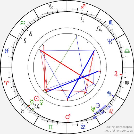 Brent Matthews birth chart, Brent Matthews astro natal horoscope, astrology