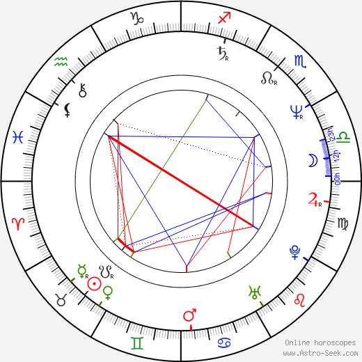 Bruce Penhall astro natal birth chart, Bruce Penhall horoscope, astrology
