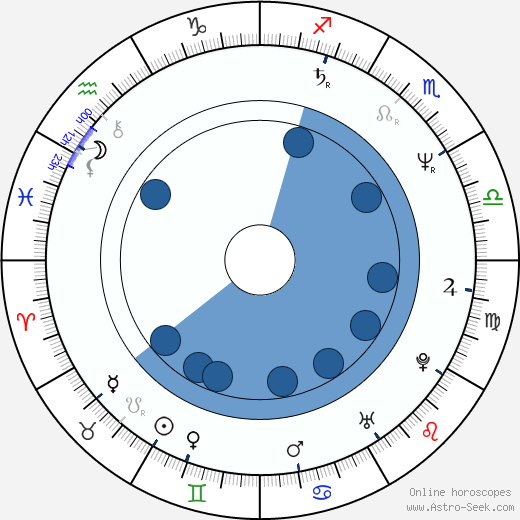 Bruno Fontaine wikipedia, horoscope, astrology, instagram