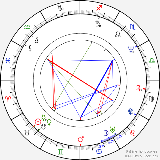 Buddy Giovinazzo birth chart, Buddy Giovinazzo astro natal horoscope, astrology