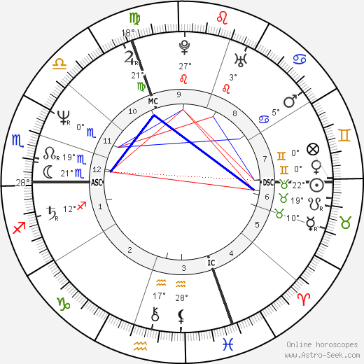 Claudie Andre-Deshays birth chart, biography, wikipedia 2018, 2019