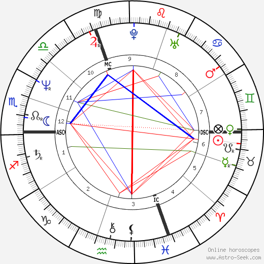 Claudie Andre-Deshays astro natal birth chart, Claudie Andre-Deshays horoscope, astrology