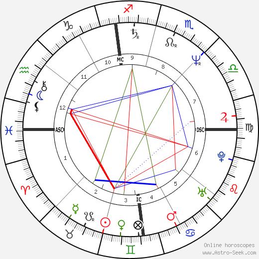 Daniel Elias tema natale, oroscopo, Daniel Elias oroscopi gratuiti, astrologia