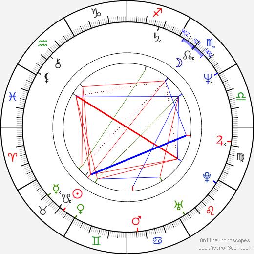 Eloise DeJoria день рождения гороскоп, Eloise DeJoria Натальная карта онлайн