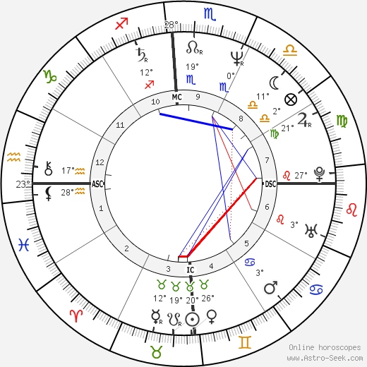 Fanny Cottençon birth chart, biography, wikipedia 2019, 2020