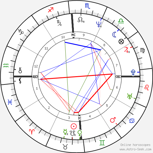 Fanny Cottençon birth chart, Fanny Cottençon astro natal horoscope, astrology