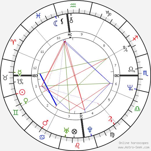 Gary Sweet birth chart, Gary Sweet astro natal horoscope, astrology