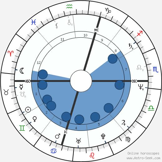 Gregory Fitzgerald wikipedia, horoscope, astrology, instagram