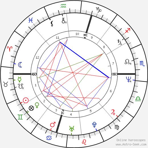 Gregory Fitzgerald день рождения гороскоп, Gregory Fitzgerald Натальная карта онлайн