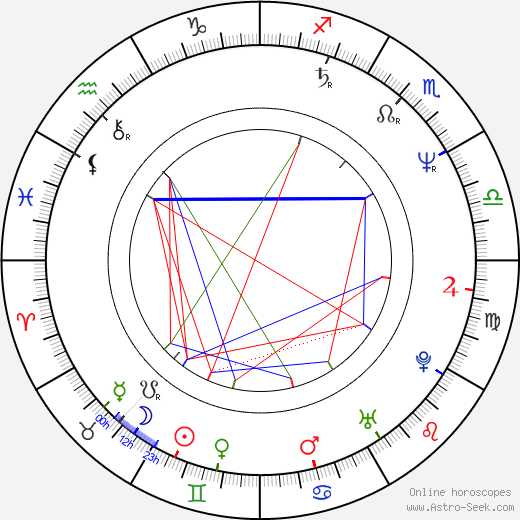 György Gazsó birth chart, György Gazsó astro natal horoscope, astrology