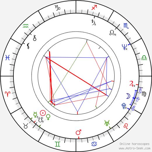 Jeff Wincott astro natal birth chart, Jeff Wincott horoscope, astrology