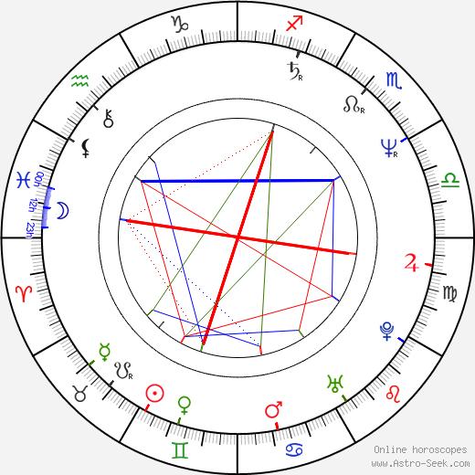 Jimmy McShane birth chart, Jimmy McShane astro natal horoscope, astrology