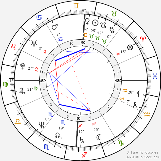 Joan Benoit birth chart, biography, wikipedia 2018, 2019