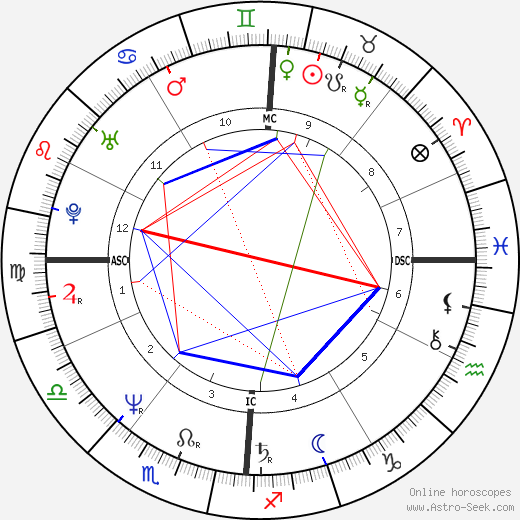 Joan Benoit astro natal birth chart, Joan Benoit horoscope, astrology