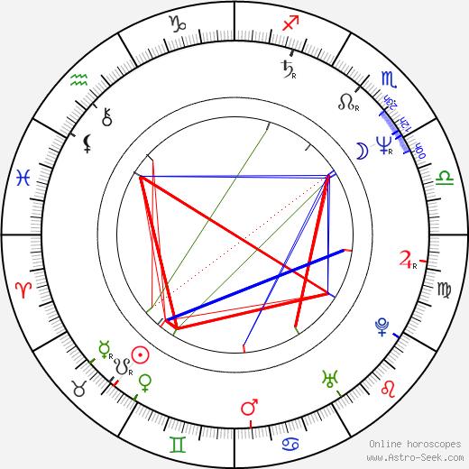 Johanna Bittenbinder birth chart, Johanna Bittenbinder astro natal horoscope, astrology