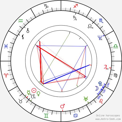 Jordan Lund astro natal birth chart, Jordan Lund horoscope, astrology