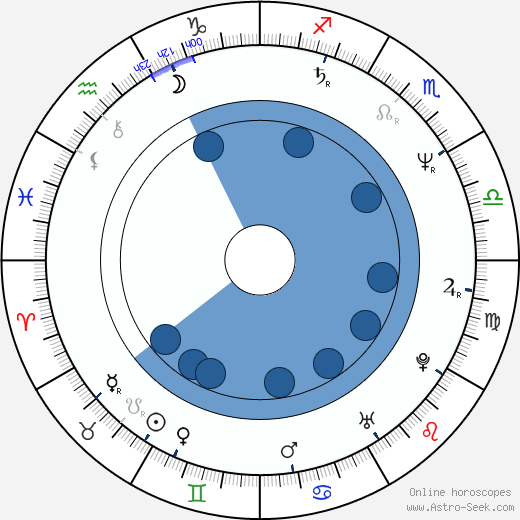 Joseph Pierson wikipedia, horoscope, astrology, instagram