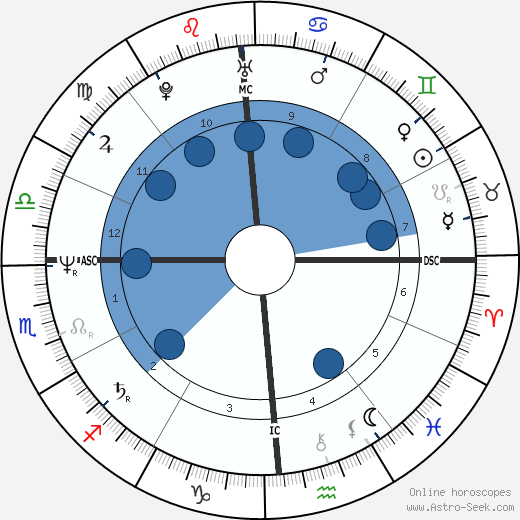 Judge Reinhold wikipedia, horoscope, astrology, instagram
