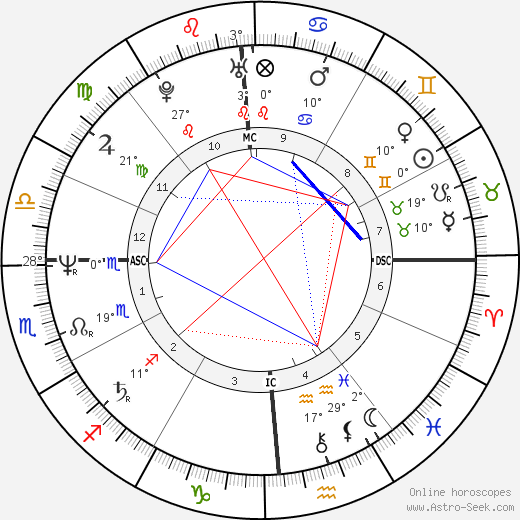 Judge Reinhold birth chart, biography, wikipedia 2017, 2018