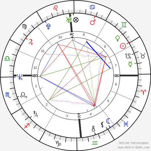 Judge Reinhold astro natal birth chart, Judge Reinhold horoscope, astrology