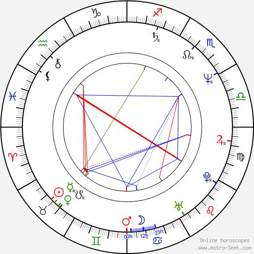 Judita Vargová astro natal birth chart, Judita Vargová horoscope, astrology