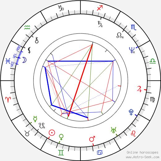 Katrin Ottarsdóttir birth chart, Katrin Ottarsdóttir astro natal horoscope, astrology