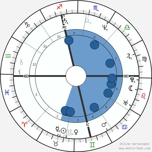 Kenneth Seguin wikipedia, horoscope, astrology, instagram