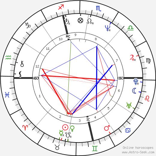 Kenneth Seguin день рождения гороскоп, Kenneth Seguin Натальная карта онлайн