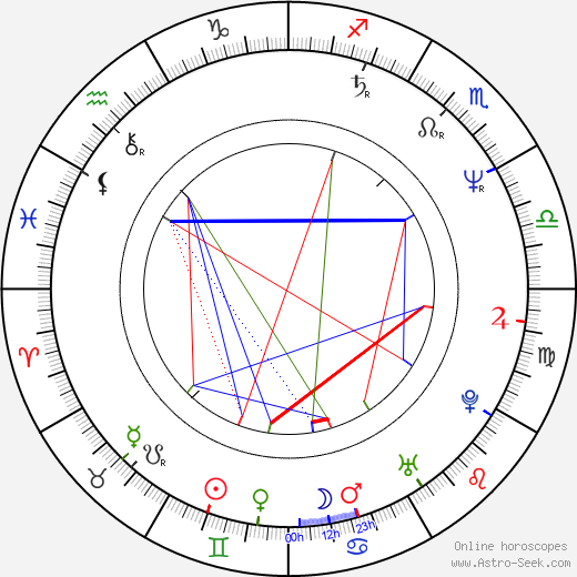 Kyle Secor birth chart, Kyle Secor astro natal horoscope, astrology