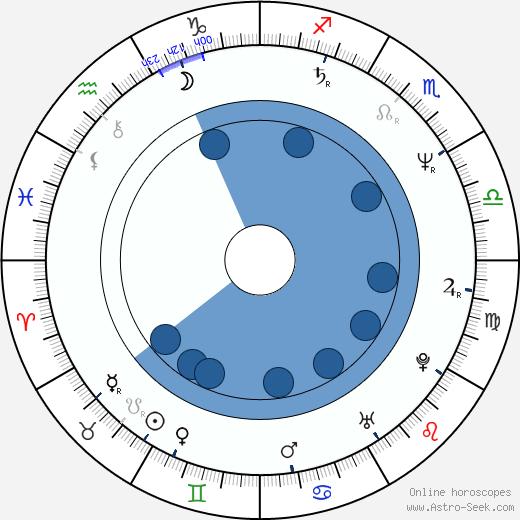 Lionel Shriver wikipedia, horoscope, astrology, instagram