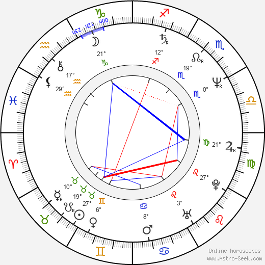 Lionel Shriver birth chart, biography, wikipedia 2020, 2021