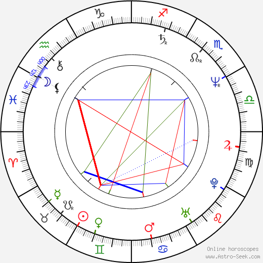 Luiza Lago Martins birth chart, Luiza Lago Martins astro natal horoscope, astrology