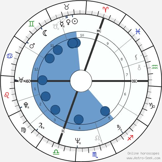 Marie-Ange Laroche wikipedia, horoscope, astrology, instagram