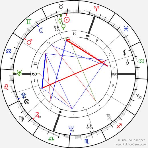 Marie-Ange Laroche tema natale, oroscopo, Marie-Ange Laroche oroscopi gratuiti, astrologia