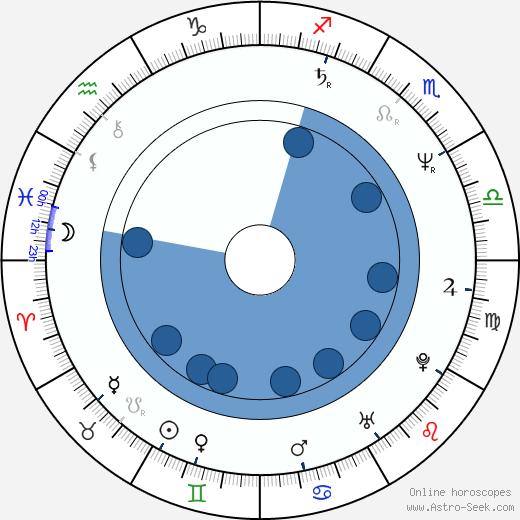 Mark Arnold wikipedia, horoscope, astrology, instagram