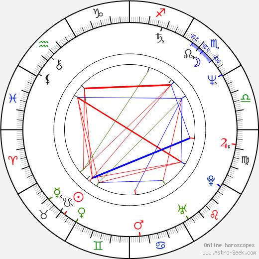 Mark Heap birth chart, Mark Heap astro natal horoscope, astrology