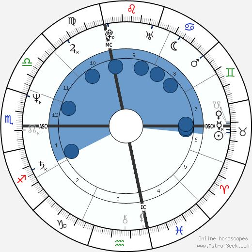 Mary Ann 'Polly' Seguin wikipedia, horoscope, astrology, instagram