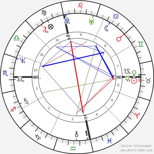 Mary Ann 'Polly' Seguin tema natale, oroscopo, Mary Ann 'Polly' Seguin oroscopi gratuiti, astrologia