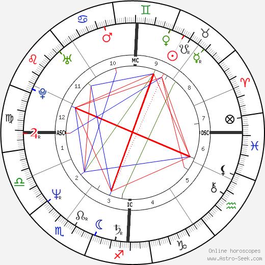 Michel Cymes tema natale, oroscopo, Michel Cymes oroscopi gratuiti, astrologia