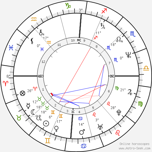 Mona Riegger birth chart, biography, wikipedia 2019, 2020