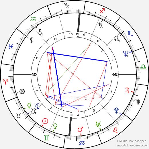Mona Riegger день рождения гороскоп, Mona Riegger Натальная карта онлайн