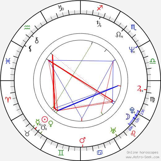 Ned Bellamy astro natal birth chart, Ned Bellamy horoscope, astrology