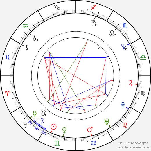 Paul van Buitenen день рождения гороскоп, Paul van Buitenen Натальная карта онлайн