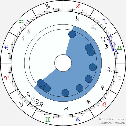 Peter North wikipedia, horoscope, astrology, instagram