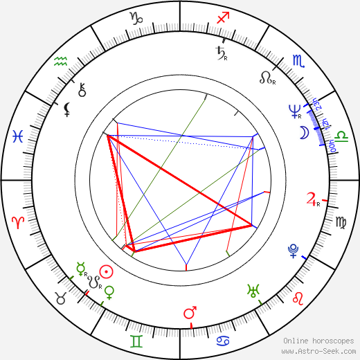 Peter North birth chart, Peter North astro natal horoscope, astrology