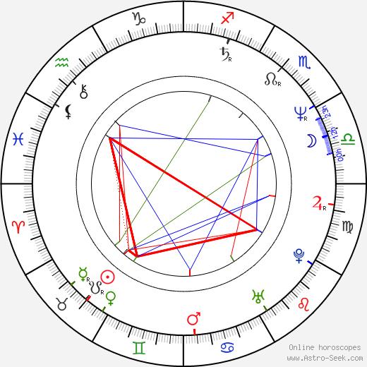 Petr Nikolaev tema natale, oroscopo, Petr Nikolaev oroscopi gratuiti, astrologia