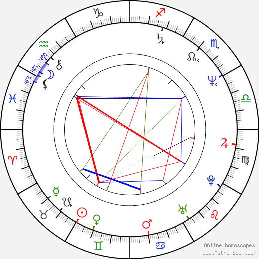 Renée Soutendijk день рождения гороскоп, Renée Soutendijk Натальная карта онлайн