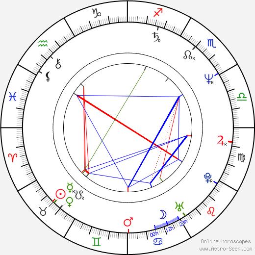 Richard E. Grant birth chart, Richard E. Grant astro natal horoscope, astrology