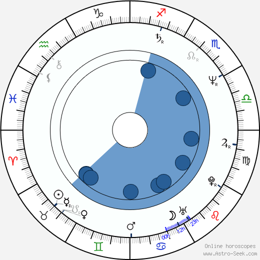 Rick Kleber wikipedia, horoscope, astrology, instagram